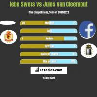 Iebe Swers vs Jules van Cleemput h2h player stats