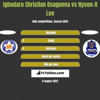 Ighodaro Christian Osaguona vs Hyeon-Il Lee h2h player stats