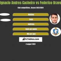 Ignacio Andres Cacheiro vs Federico Bravo h2h player stats