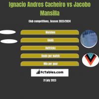 Ignacio Andres Cacheiro vs Jacobo Mansilla h2h player stats