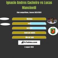 Ignacio Andres Cacheiro vs Lucas Mancinelli h2h player stats