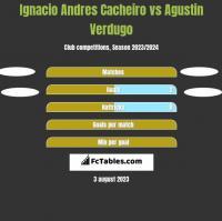 Ignacio Andres Cacheiro vs Agustin Verdugo h2h player stats