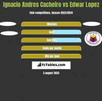 Ignacio Andres Cacheiro vs Edwar Lopez h2h player stats