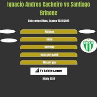 Ignacio Andres Cacheiro vs Santiago Brinone h2h player stats