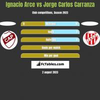 Ignacio Arce vs Jorge Carlos Carranza h2h player stats