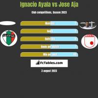 Ignacio Ayala vs Jose Aja h2h player stats