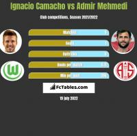Ignacio Camacho vs Admir Mehmedi h2h player stats