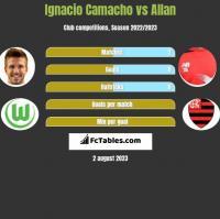 Ignacio Camacho vs Allan h2h player stats