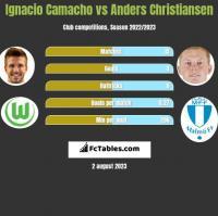 Ignacio Camacho vs Anders Christiansen h2h player stats