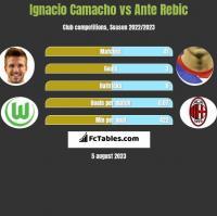 Ignacio Camacho vs Ante Rebic h2h player stats