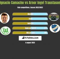 Ignacio Camacho vs Arnor Ingvi Traustason h2h player stats