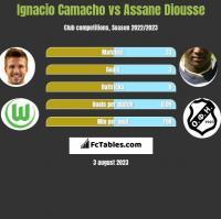 Ignacio Camacho vs Assane Diousse h2h player stats