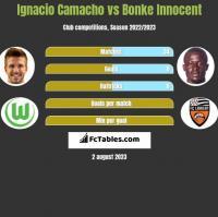 Ignacio Camacho vs Bonke Innocent h2h player stats