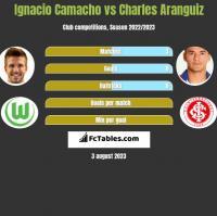 Ignacio Camacho vs Charles Aranguiz h2h player stats