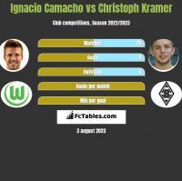 Ignacio Camacho vs Christoph Kramer h2h player stats