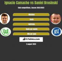 Ignacio Camacho vs Daniel Brosinski h2h player stats