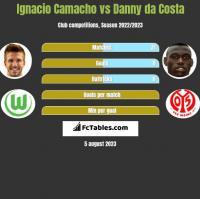 Ignacio Camacho vs Danny da Costa h2h player stats
