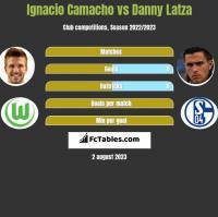 Ignacio Camacho vs Danny Latza h2h player stats