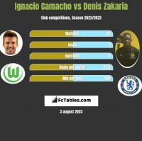 Ignacio Camacho vs Denis Zakaria h2h player stats