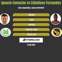 Ignacio Camacho vs Edimilson Fernandes h2h player stats