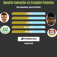 Ignacio Camacho vs Exequiel Palacios h2h player stats