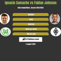 Ignacio Camacho vs Fabian Johnson h2h player stats