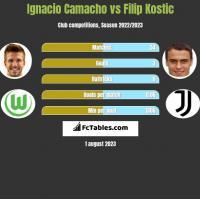 Ignacio Camacho vs Filip Kostic h2h player stats