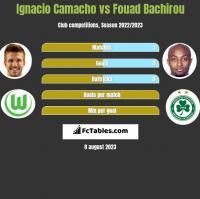 Ignacio Camacho vs Fouad Bachirou h2h player stats