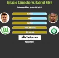 Ignacio Camacho vs Gabriel Silva h2h player stats