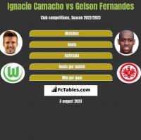 Ignacio Camacho vs Gelson Fernandes h2h player stats