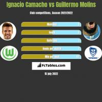 Ignacio Camacho vs Guillermo Molins h2h player stats