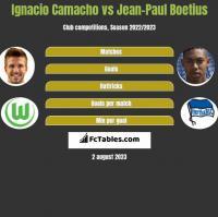 Ignacio Camacho vs Jean-Paul Boetius h2h player stats