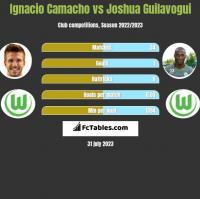 Ignacio Camacho vs Joshua Guilavogui h2h player stats