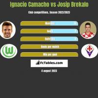 Ignacio Camacho vs Josip Brekalo h2h player stats