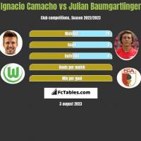 Ignacio Camacho vs Julian Baumgartlinger h2h player stats