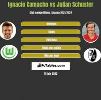 Ignacio Camacho vs Julian Schuster h2h player stats