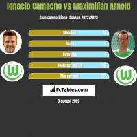 Ignacio Camacho vs Maximilian Arnold h2h player stats