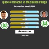 Ignacio Camacho vs Maximilian Philipp h2h player stats