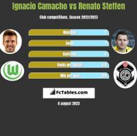 Ignacio Camacho vs Renato Steffen h2h player stats