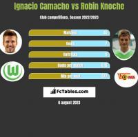 Ignacio Camacho vs Robin Knoche h2h player stats