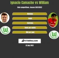 Ignacio Camacho vs William h2h player stats