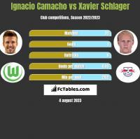 Ignacio Camacho vs Xavier Schlager h2h player stats