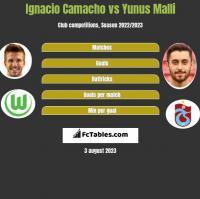Ignacio Camacho vs Yunus Malli h2h player stats