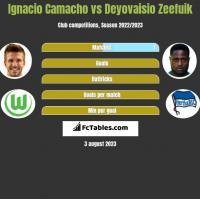 Ignacio Camacho vs Deyovaisio Zeefuik h2h player stats
