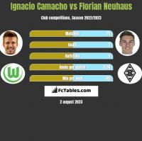 Ignacio Camacho vs Florian Neuhaus h2h player stats
