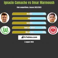 Ignacio Camacho vs Omar Marmoush h2h player stats