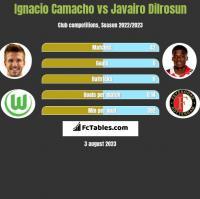 Ignacio Camacho vs Javairo Dilrosun h2h player stats
