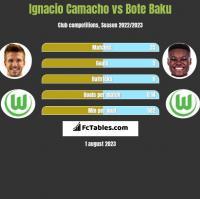 Ignacio Camacho vs Bote Baku h2h player stats