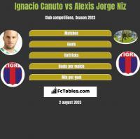 Ignacio Canuto vs Alexis Jorge Niz h2h player stats