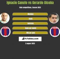 Ignacio Canuto vs Gerardo Alcoba h2h player stats